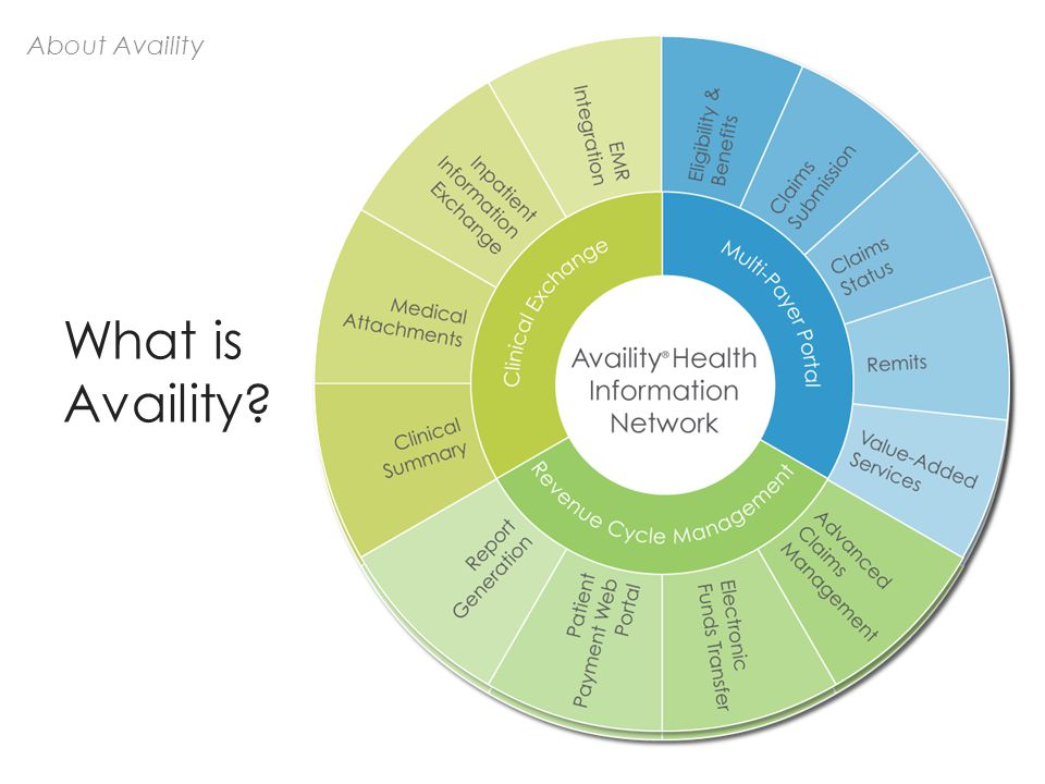 About Availity What is Availity?