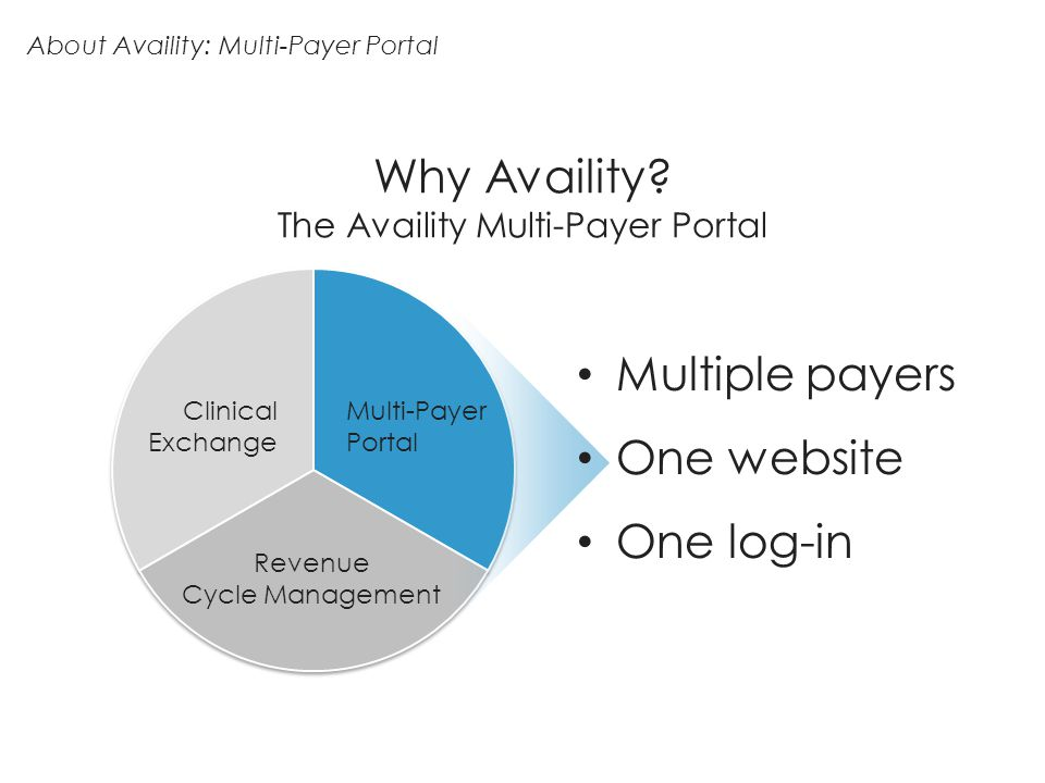 Why Availity? The Availity Multi-Payer Portal About Availity: Multi-Payer Portal Multiple payers One website One log-in