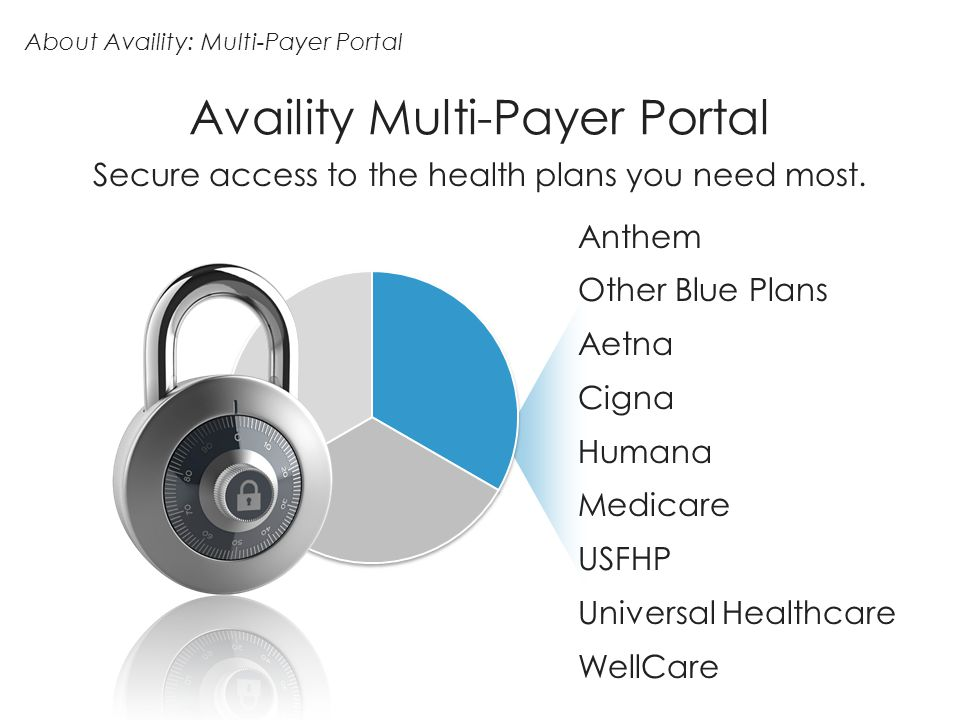 About Availity: Multi-Payer Portal Availity Multi-Payer Portal Anthem Other Blue Plans Aetna Cigna Humana Medicare USFHP Universal Healthcare WellCare