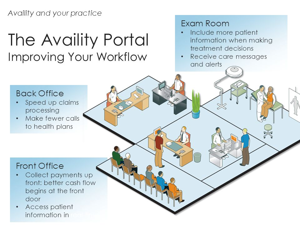 Availity and your practice Front Office Collect payments up front: better cash flow begins at the front door Access patient information in real-time E