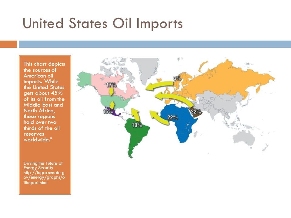 United States Oil Imports This chart depicts the sources of American oil imports.