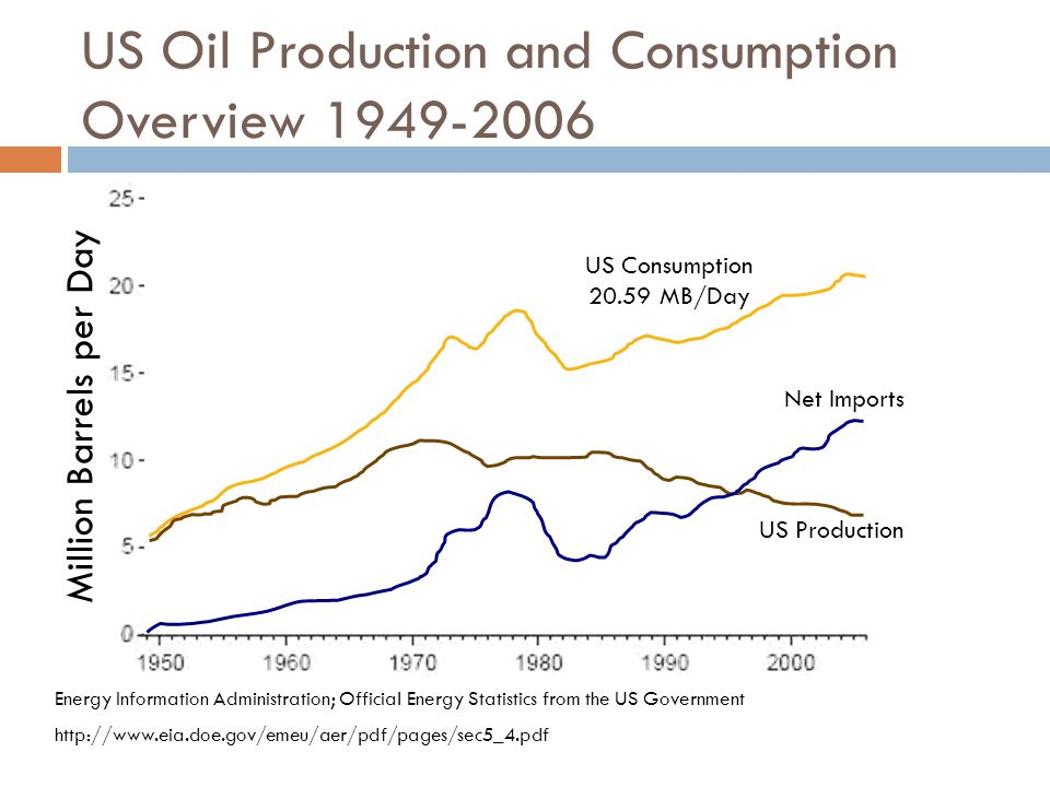 US General Accountability Office Study Examined when oil production could peak; Assessed the potential for transportation technologies to mitigate the consequences of a peak in oil production; Examined federal agency efforts that could reduce uncertainty about the timing of a peak or mitigate the consequence; and Reviewed studies, convened expert panel, and consulted agency officials.