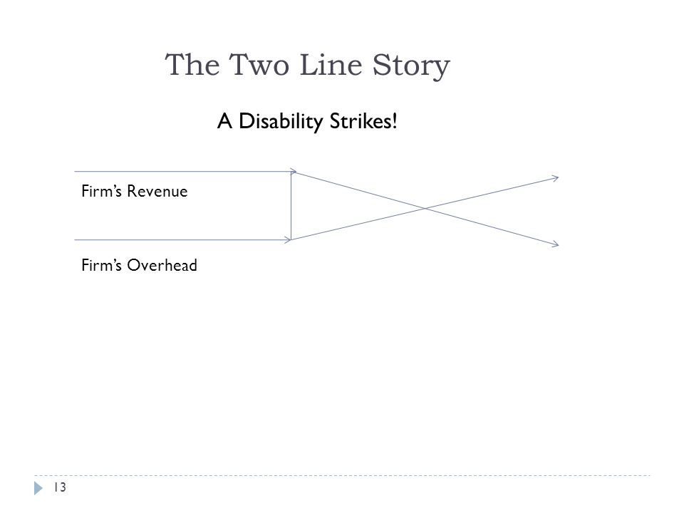 13 The Two Line Story Firms Revenue Firms Overhead A Disability Strikes!