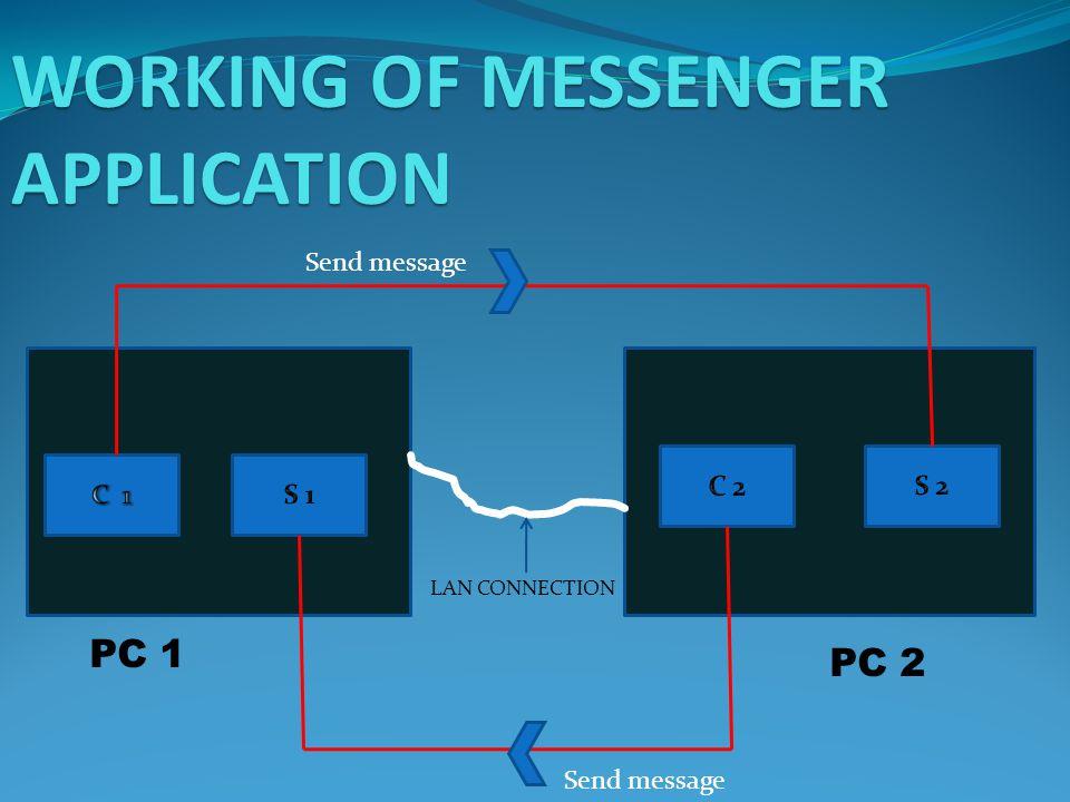 PC 1 PC 2 Send message WORKING OF MESSENGER APPLICATION LAN CONNECTION