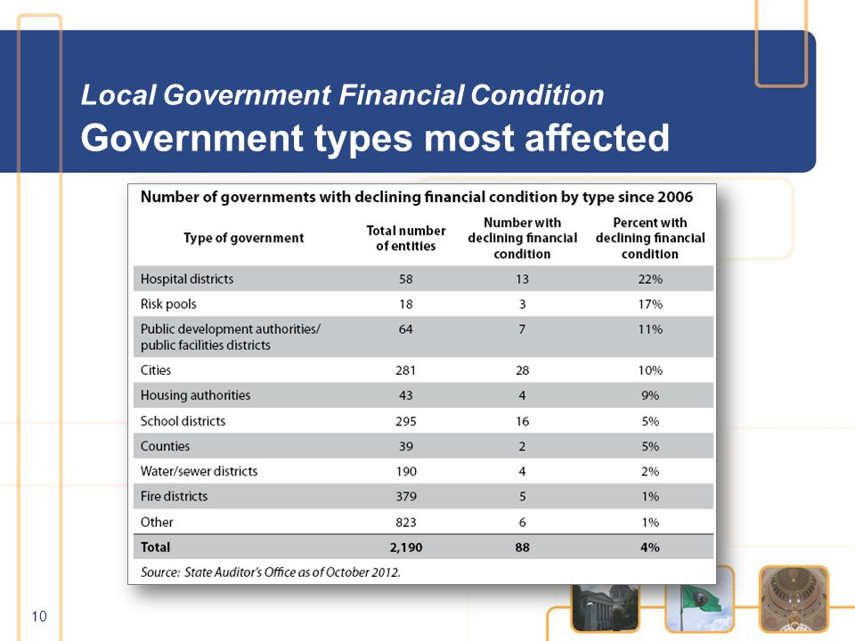Local Government Financial Condition Government types most affected 10