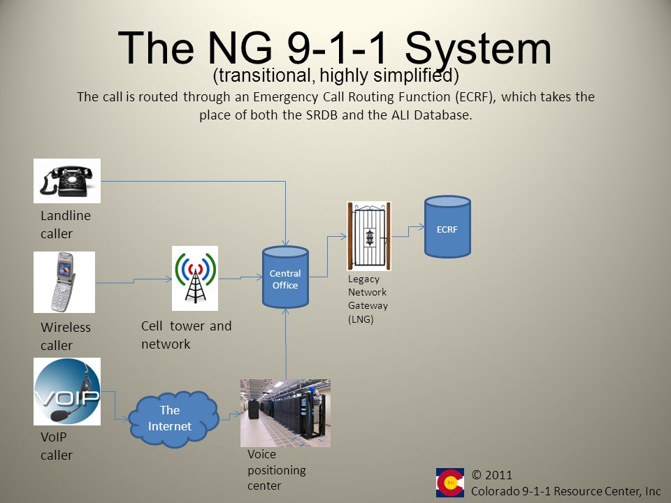 The NG 9-1-1 System Central Office Landline caller Wireless caller VoIP caller Cell tower and network The Internet Voice positioning center The call will then be converted to Internet Protocol through a Legacy Network Gateway (LNG).