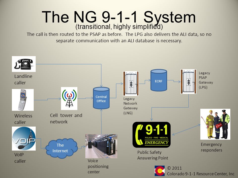 The NG 9-1-1 System Central Office Landline caller Wireless caller VoIP caller Cell tower and network The Internet Voice positioning center The call is converted back to analog by a Legacy PSAP Gateway (LPG).