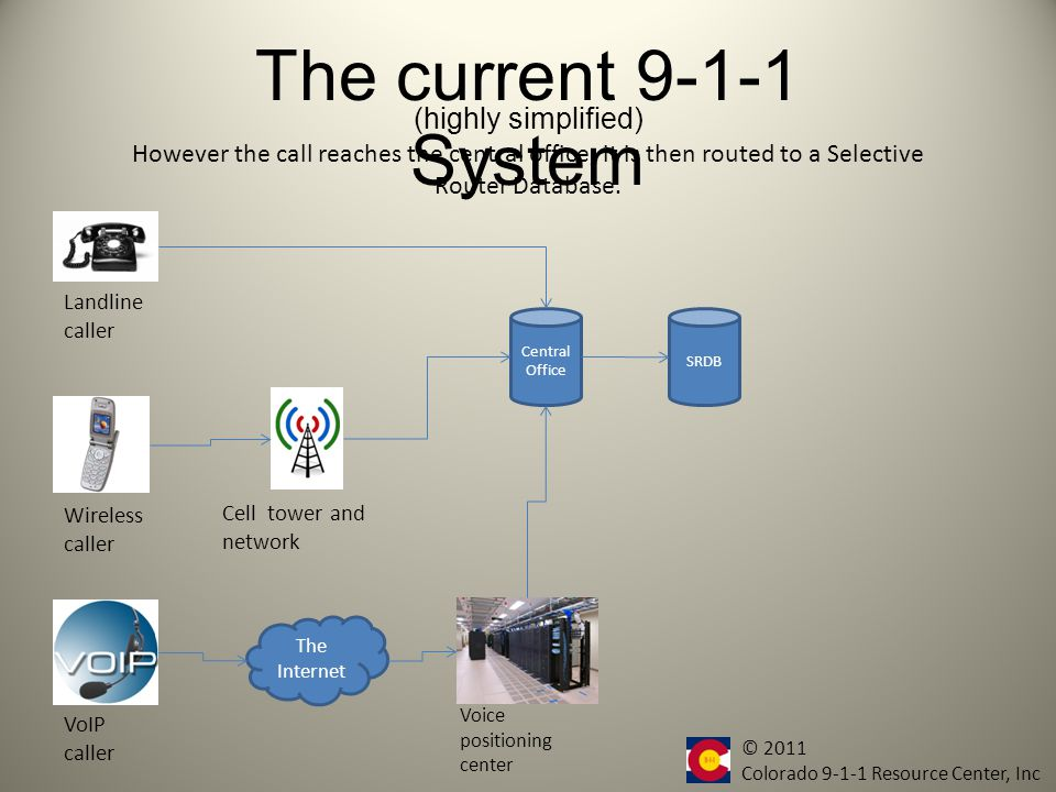 The current 9-1-1 System Callers using a Voice-over-Internet-Protocol device are routed through the Internet to a Voice Positioning Center before being routed to a central office.