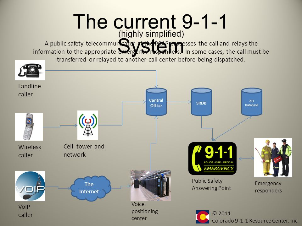 The current 9-1-1 System Central Office Landline caller Wireless caller VoIP caller The Internet Voice positioning center SRDB The ANI is transmitted via analog modems to an database which returns address and subscriber information for the caller through an Automatic Location Identification (ALI).