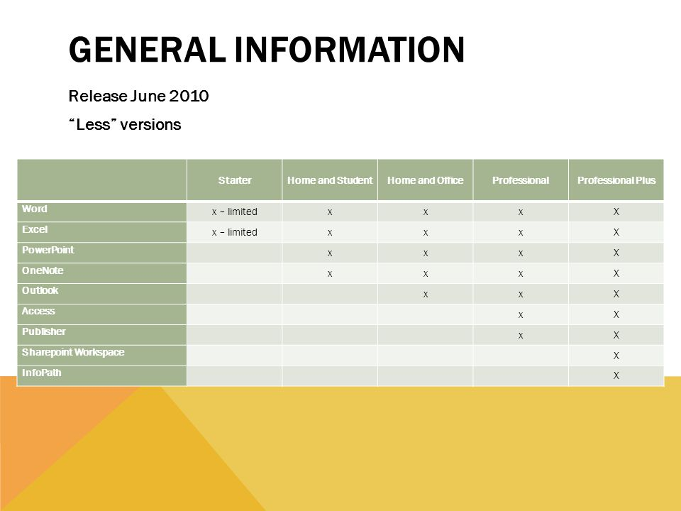 GENERAL INFORMATION Release June 2010 Less versions StarterHome and StudentHome and OfficeProfessionalProfessional Plus Word x – limitedxxxX Excel x – limitedxxxX PowerPoint xxxX OneNote xxxX Outlook xxX Access xX Publisher xX Sharepoint Workspace X InfoPath X