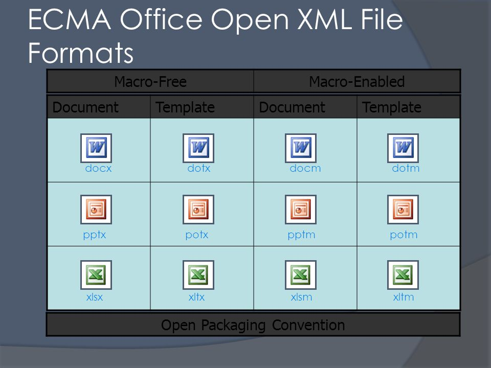ECMA Office Open XML File Formats Macro-FreeMacro-Enabled DocumentTemplateDocumentTemplate docxdotxdocmdotm pptxpotxpptmpotm xlsxxltxxlsmxltm Open Packaging Convention