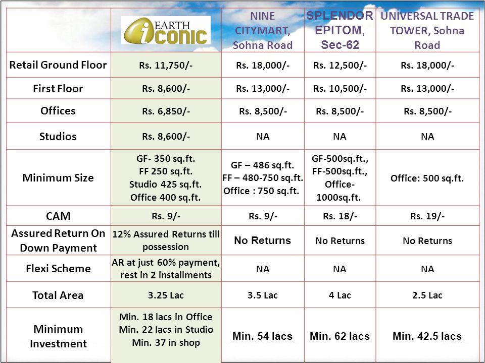 NINE CITYMART, Sohna Road SPLENDOR EPITOM, Sec-62 UNIVERSAL TRADE TOWER, Sohna Road Retail Ground Floor Rs. 11,750/-Rs. 18,000/-Rs. 12,500/-Rs. 18,000