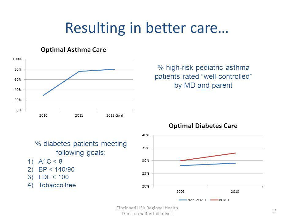 Resulting in better care… Cincinnati USA Regional Health Transformation Initiatives 13 % high-risk pediatric asthma patients rated well-controlled by MD and parent % diabetes patients meeting following goals: 1)A1C < 8 2)BP < 140/90 3)LDL < 100 4)Tobacco free