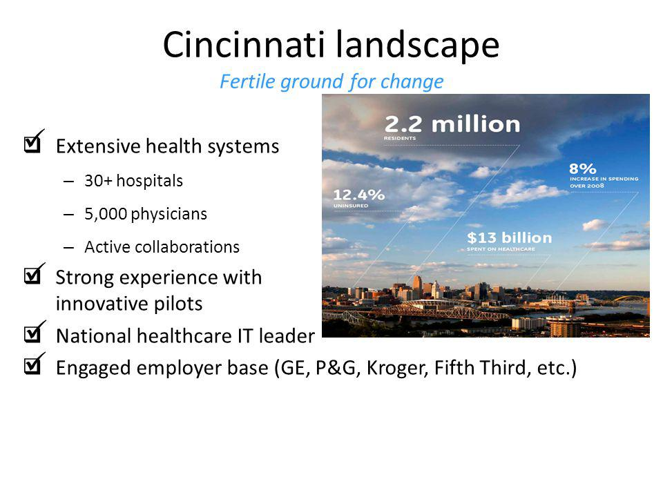Resulting in lower cost… Cincinnati USA Regional Health Transformation Initiatives 14 Actual ED visits in 10 were 185k less than projected; 100k less than 09 *Projected at historical trend of 7%; Estimated cost per ED visit = $1,100 1,252,436* $200M saved vs.