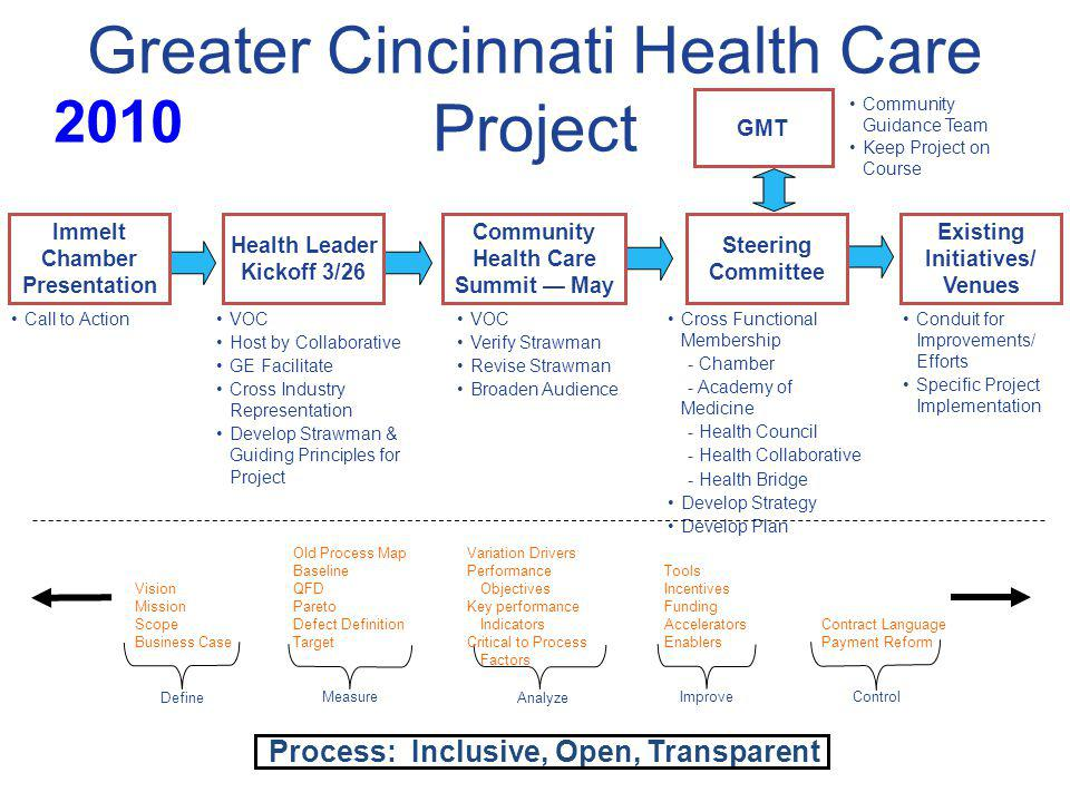 Greater Cincinnati Health Care Project Health Leader Kickoff 3/26 Call to ActionVOC Host by Collaborative GE Facilitate Cross Industry Representation Develop Strawman & Guiding Principles for Project VOC Verify Strawman Revise Strawman Broaden Audience Cross Functional Membership - Chamber - Academy of Medicine - Health Council - Health Collaborative - Health Bridge Develop Strategy Develop Plan Conduit for Improvements/ Efforts Specific Project Implementation Immelt Chamber Presentation Community Health Care Summit May Steering Committee Existing Initiatives/ Venues GMT Community Guidance Team Keep Project on Course Vision Mission Scope Business Case Define Old Process Map Baseline QFD Pareto Defect Definition Target Measure Variation Drivers Performance Objectives Key performance Indicators Critical to Process Factors Analyze Tools Incentives Funding Accelerators Enablers Improve Contract Language Payment Reform Control Process: Inclusive, Open, Transparent 2010