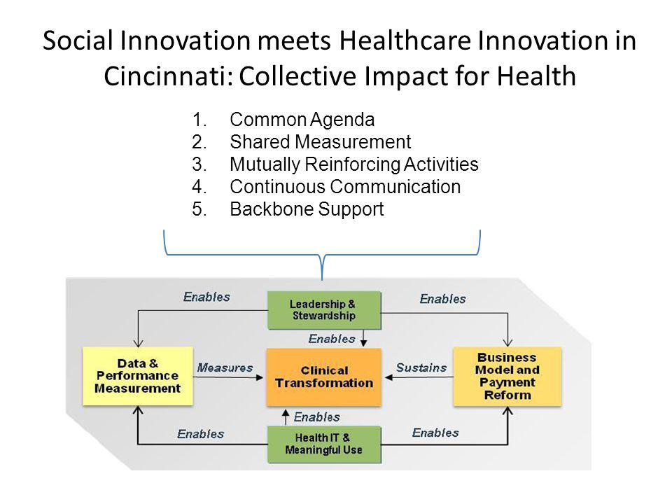 Social Innovation meets Healthcare Innovation in Cincinnati: Collective Impact for Health 1.Common Agenda 2.Shared Measurement 3.Mutually Reinforcing Activities 4.Continuous Communication 5.Backbone Support