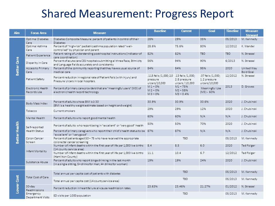 Shared Measurement: Progress Report AimFocus AreaMeasure BaselineCurrentGoalTimelineMeasure Steward Better Care Optimal Diabetes Care Diabetes Composi