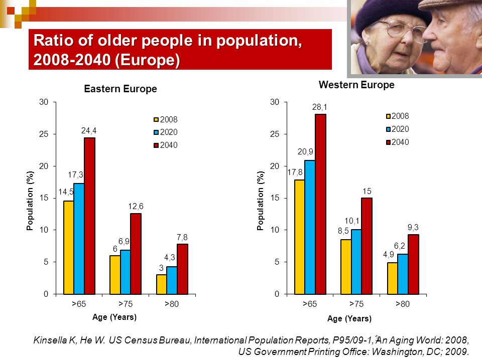3 Ratio of older people in population, 2008-2040 (Europe) Kinsella K, He W.