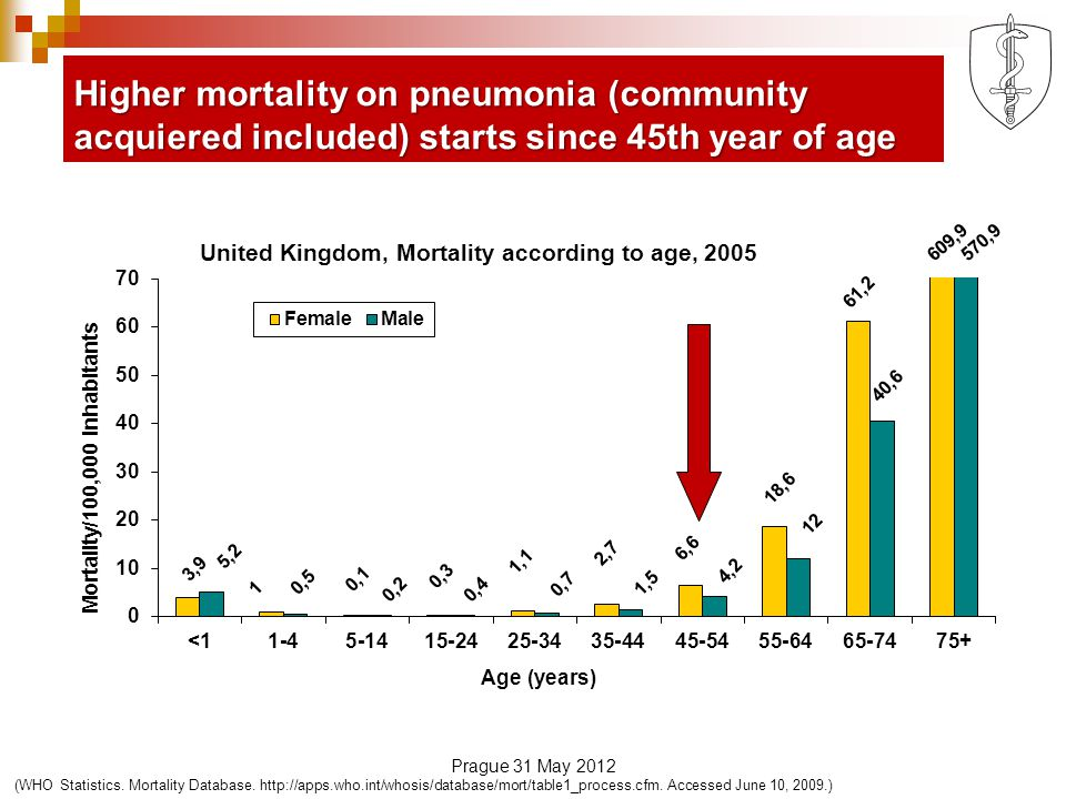 Higher mortality on pneumonia (community acquiered included) starts since 45th year of age (WHO Statistics.