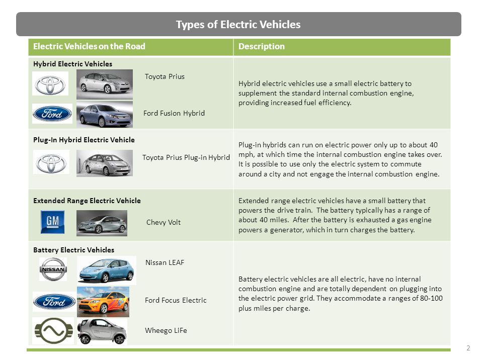 2 Types of Electric Vehicles Electric Vehicles on the RoadDescription Hybrid Electric Vehicles Hybrid electric vehicles use a small electric battery t