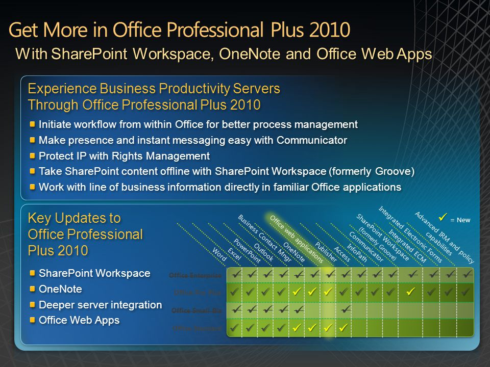 With SharePoint Workspace, OneNote and Office Web Apps Experience Business Productivity Servers Through Office Professional Plus 2010 Experience Busin