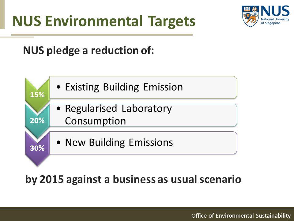 Office of Environmental Sustainability NUS Environmental Targets NUS pledge a reduction of: 15% Existing Building Emission 20% Regularised Laboratory