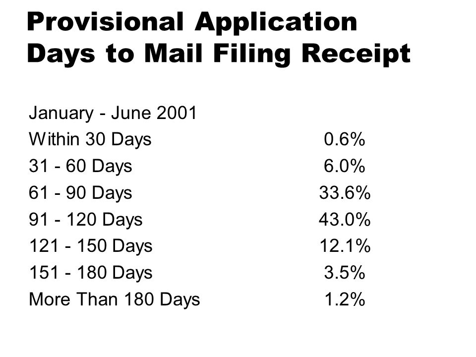 Provisional Application Days to Mail Filing Receipt January - June 2001 Within 30 Days 31 - 60 Days 61 - 90 Days 91 - 120 Days 121 - 150 Days 151 - 180 Days More Than 180 Days 0.6% 6.0% 33.6% 43.0% 12.1% 3.5% 1.2%