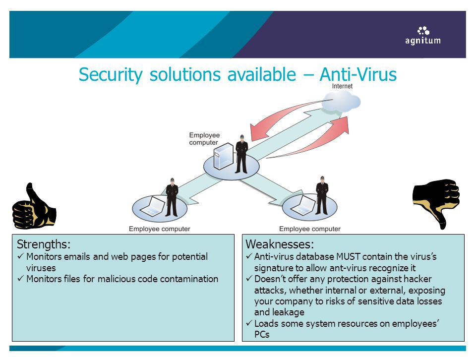 Security solutions available – Anti-Virus Weaknesses: Anti-virus database MUST contain the viruss signature to allow ant-virus recognize it Doesnt offer any protection against hacker attacks, whether internal or external, exposing your company to risks of sensitive data losses and leakage Loads some system resources on employees PCs Strengths: Monitors emails and web pages for potential viruses Monitors files for malicious code contamination