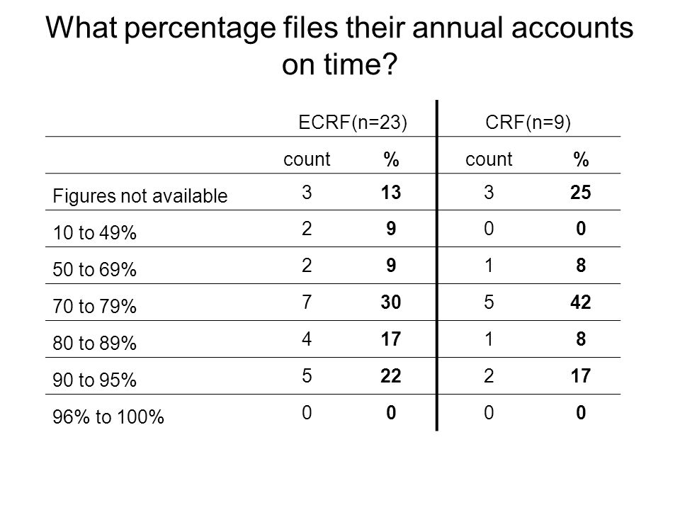 What percentage files their annual accounts on time.