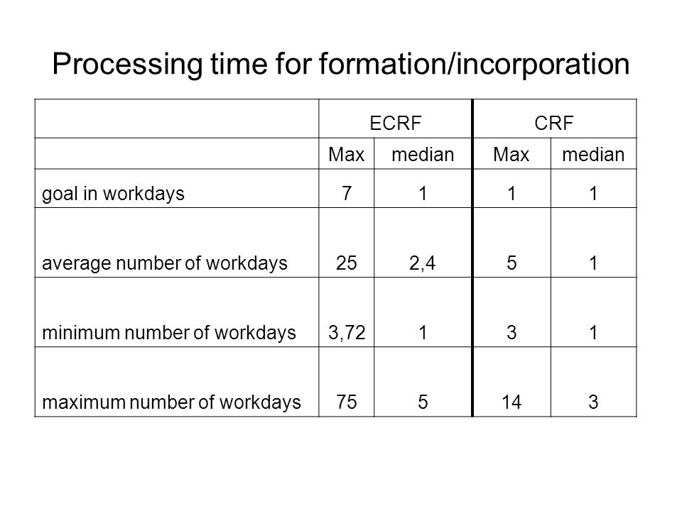 Processing time for formation/incorporation ECRFCRF MaxmedianMaxmedian goal in workdays7111 average number of workdays252,451 minimum number of workdays3,72131 maximum number of workdays755143