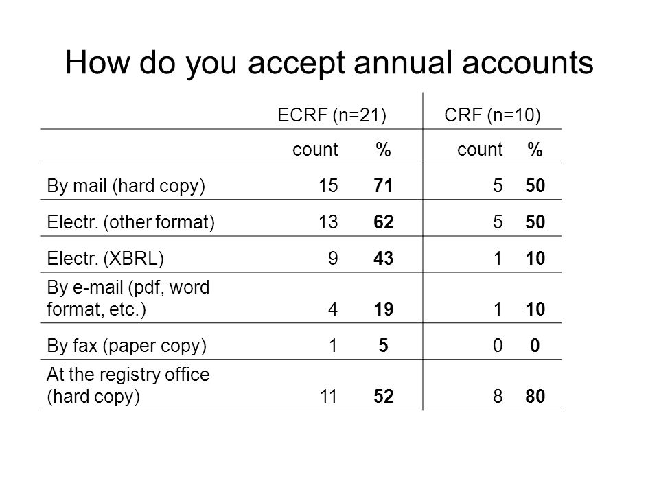 ECRF (n=21)CRF (n=10) count% % By mail (hard copy)1571550 Electr.