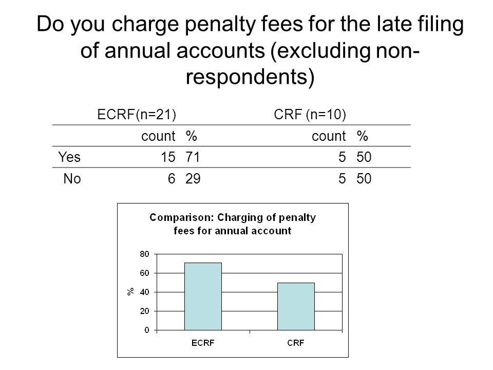 ECRF(n=21)CRF (n=10) count% % Yes1571550 No629550 Do you charge penalty fees for the late filing of annual accounts (excluding non- respondents)