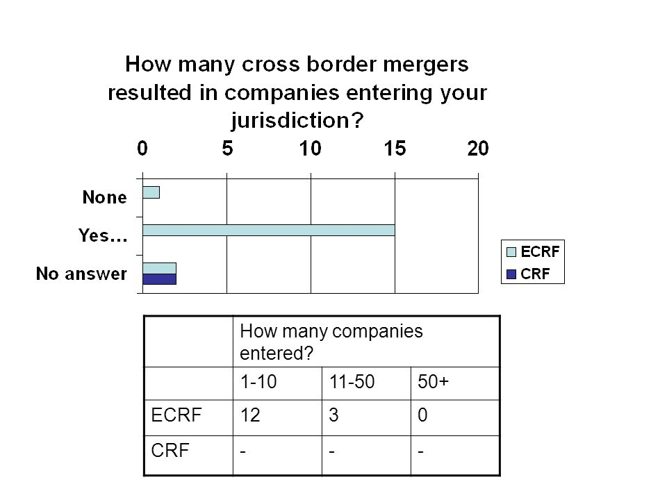 How many companies entered 1-1011-5050+ ECRF1230 CRF---