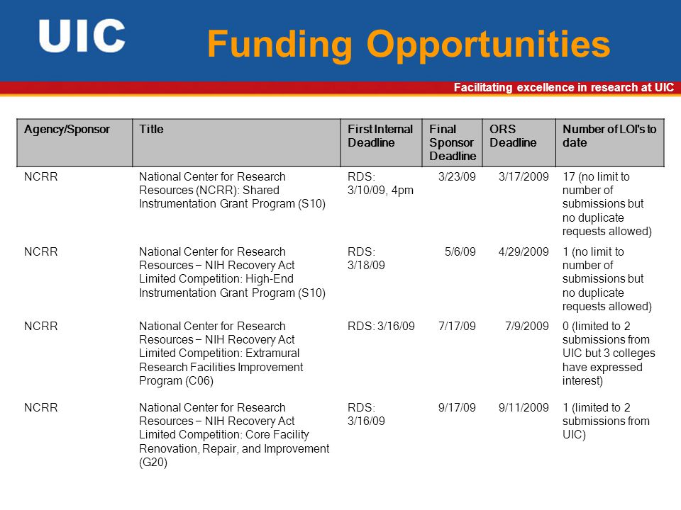 Facilitating excellence in research at UIC Funding Opportunities Agency/SponsorTitleFirst Internal Deadline Final Sponsor Deadline ORS Deadline Number of LOI s to date NCRRNational Center for Research Resources (NCRR): Shared Instrumentation Grant Program (S10) RDS: 3/10/09, 4pm 3/23/093/17/200917 (no limit to number of submissions but no duplicate requests allowed) NCRRNational Center for Research Resources – NIH Recovery Act Limited Competition: High-End Instrumentation Grant Program (S10) RDS: 3/18/09 5/6/094/29/20091 (no limit to number of submissions but no duplicate requests allowed) NCRRNational Center for Research Resources – NIH Recovery Act Limited Competition: Extramural Research Facilities Improvement Program (C06) RDS: 3/16/097/17/097/9/20090 (limited to 2 submissions from UIC but 3 colleges have expressed interest) NCRRNational Center for Research Resources – NIH Recovery Act Limited Competition: Core Facility Renovation, Repair, and Improvement (G20) RDS: 3/16/09 9/17/099/11/20091 (limited to 2 submissions from UIC)