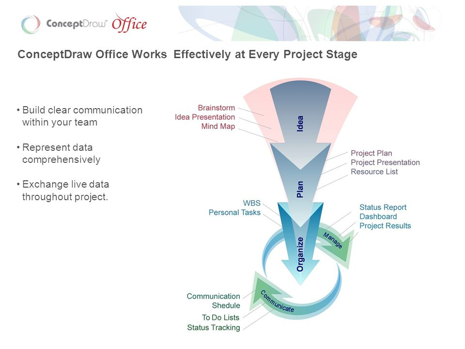 ConceptDraw Office Works Effectively at Every Project Stage Build clear communication within your team Represent data comprehensively Exchange live data throughout project.