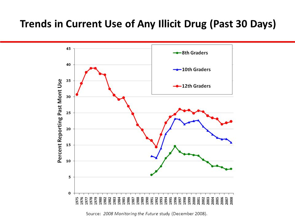 Trends in Current Use of Any Illicit Drug (Past 30 Days) Source: 2008 Monitoring the Future study (December 2008).
