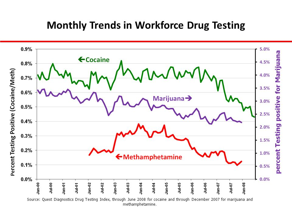 Source: Quest Diagnostics Drug Testing Index, through June 2008 for cocaine and through December 2007 for marijuana and methamphetamine. Monthly Trend