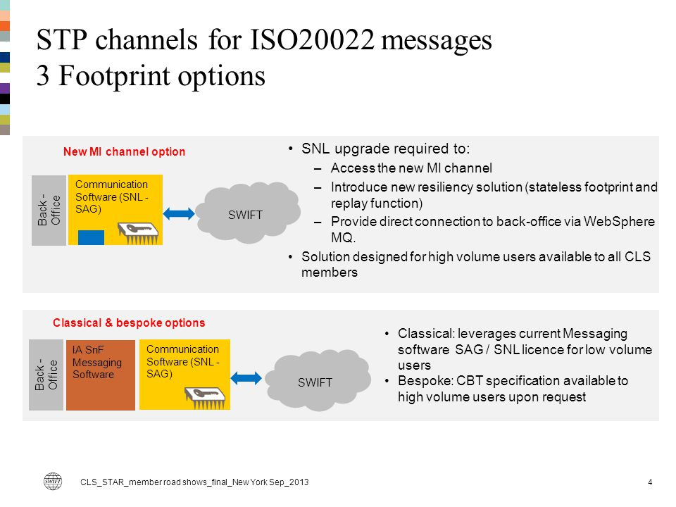 MI channel – Solution overview 5 SWIFTNet Store-and-Forward HSMs CLS member Back-Office application Alliance Gateway MQ client MI Channel component MI Channel WebSphere MQ queue manager Emission Q(s) Transmit Q(s) Notification Q Reception Q(s) NR Q(s) Notification Q Error Q Used for emission Used for reception Q1 Q2 CLS SnF Qs Member SnF Qs Q1 Q2 Q3 Direct connection to back-office applications over MQ series New component in charge of MQ client connection & support for MI Channel, fully integrated in SNL & SAG MI Channel FIFO ordering guaranteed.