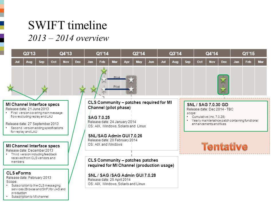 JulAugSepOctNovDecJanFebMarAprMayJunJulAugSepOctNovDecJanFebMar SWIFT timeline 2013 – 2014 overview Q313Q413Q114Q214Q314Q414Q115 Pilot CLS Community –