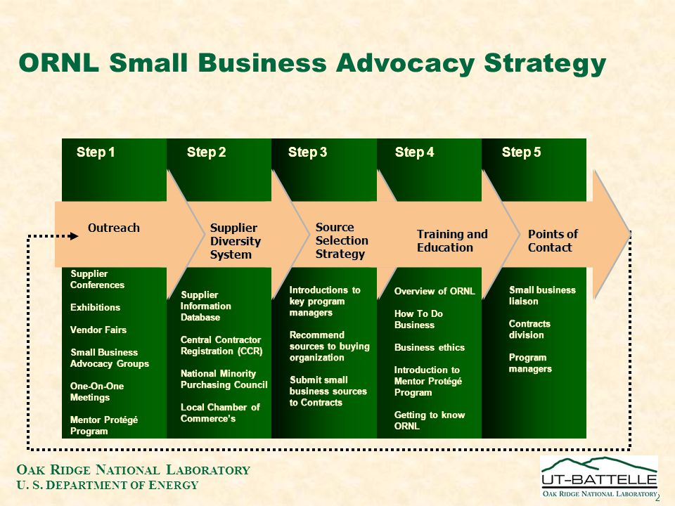 O AK R IDGE N ATIONAL L ABORATORY U. S. D EPARTMENT OF E NERGY 2 Step 1 Supplier Conferences Exhibitions Vendor Fairs Small Business Advocacy Groups O