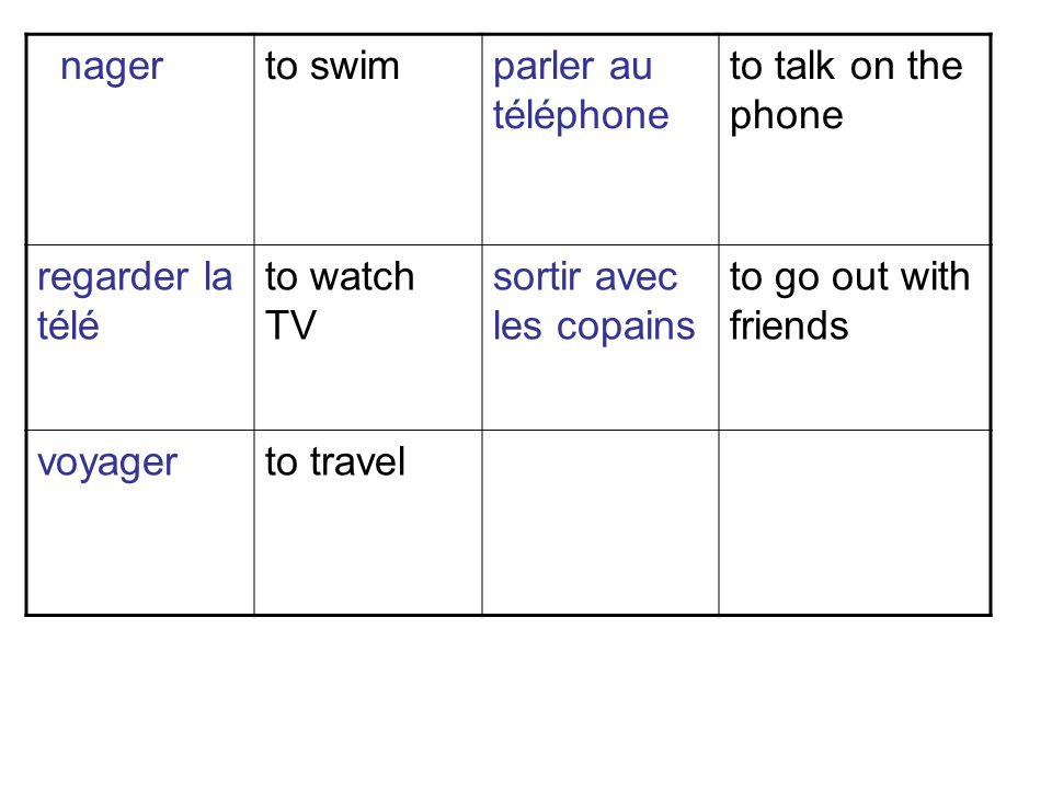 nagerto swimparler au téléphone to talk on the phone regarder la télé to watch TV sortir avec les copains to go out with friends voyagerto travel