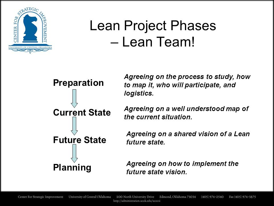 Lean Project Phases – Lean Team! Preparation Current State Future State Planning Agreeing on the process to study, how to map it, who will participate
