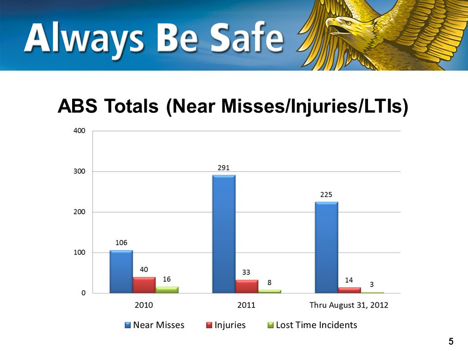 5 ABS Totals (Near Misses/Injuries/LTIs)