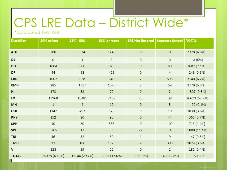 CPS LRE Data – District Wide* *Data pulled 10/24/2011 Disability20% or less21% - 60%61% or moreLRE Not EnteredSeparate SchoolTOTAL AUT780674174880 337
