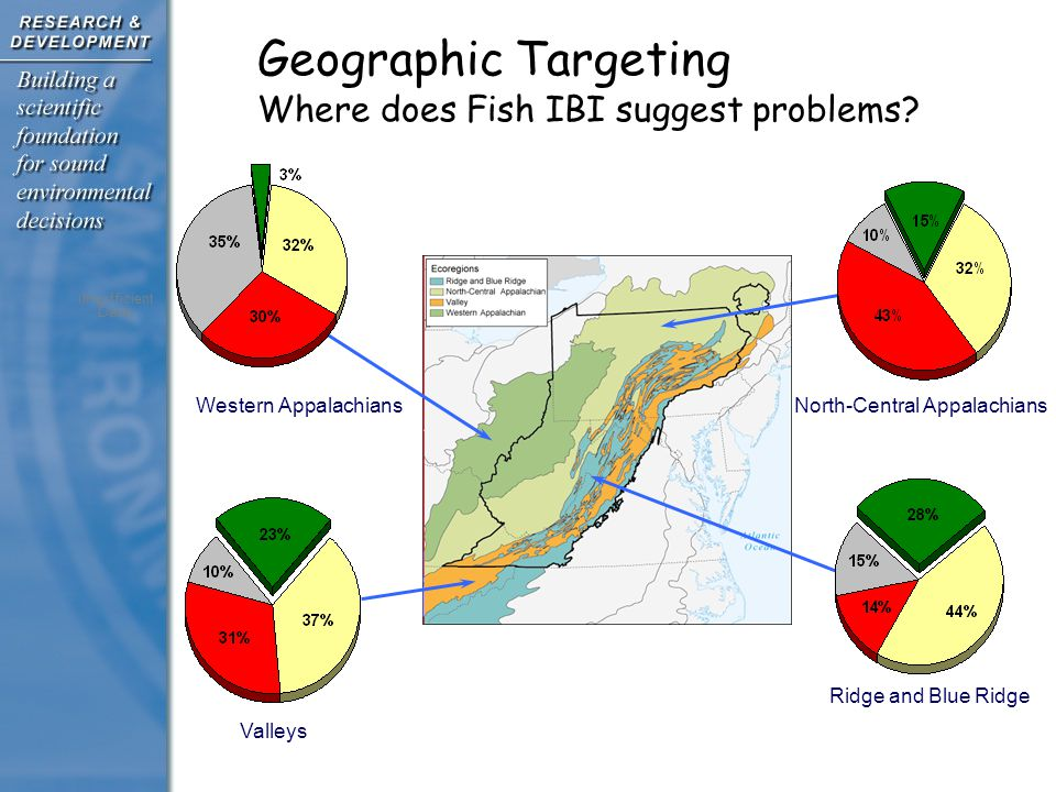 Valleys North-Central Appalachians Ridge and Blue Ridge Geographic Targeting Where does Fish IBI suggest problems.