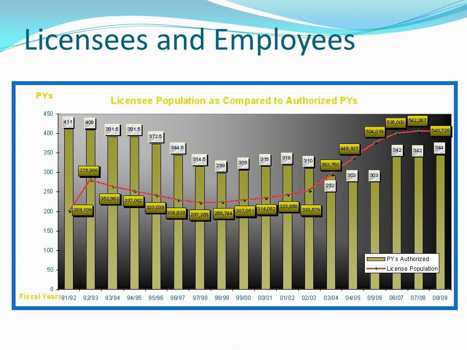 Licensees and Employees