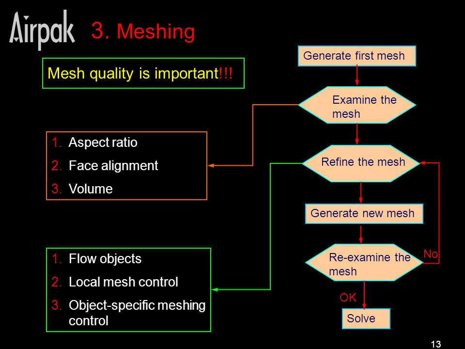 13 3. Meshing Mesh quality is important!!.