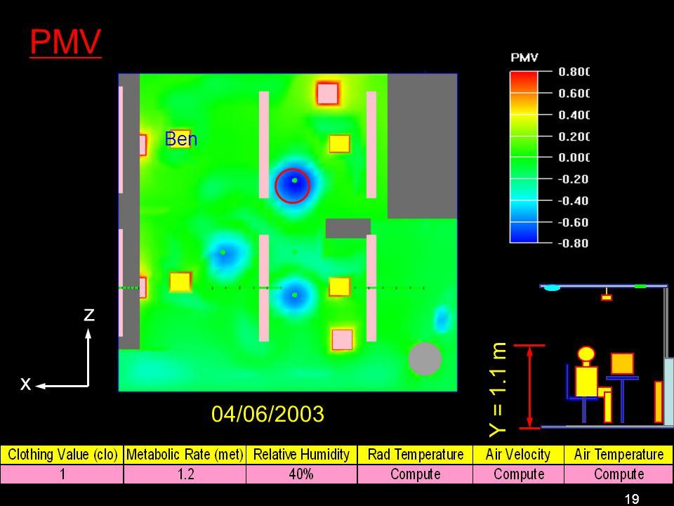 19 PMV Y = 1.1 m x z Ben 04/06/2003