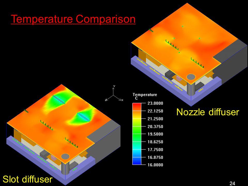 24 Slot diffuser Nozzle diffuser Temperature Comparison