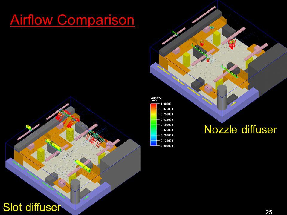 25 Slot diffuser Nozzle diffuser Airflow Comparison